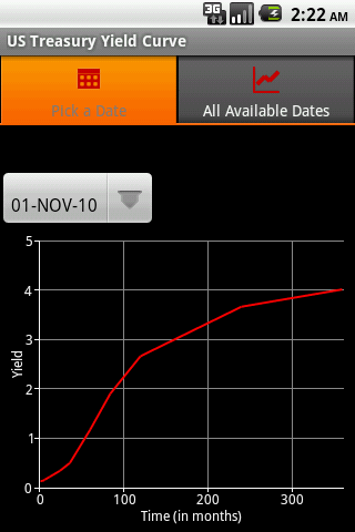 Yield Curve Android App